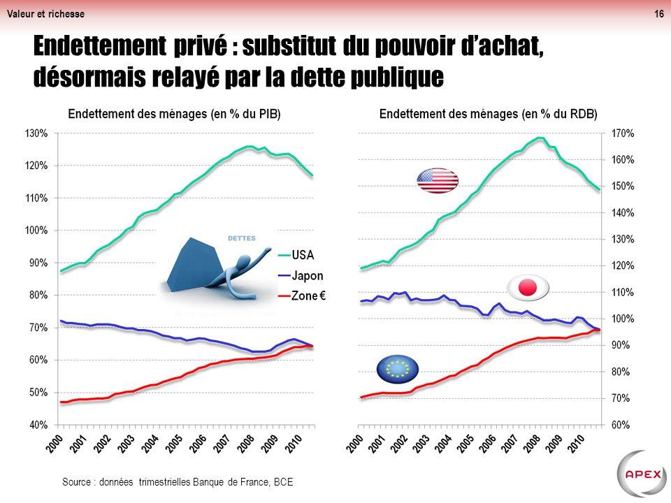 Valeur et richesse Endettement privé : substitut du pouvoir d'achat, désormais relayé par la dette publique.