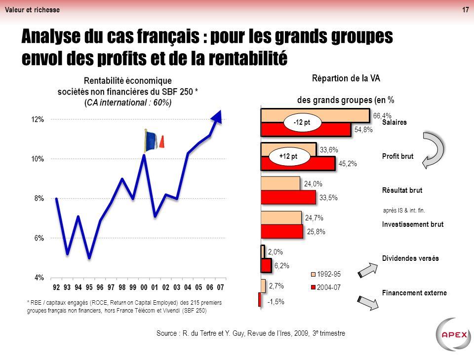 Valeur et richesse Analyse du cas français : pour les grands groupes envol des profits et de la rentabilité.