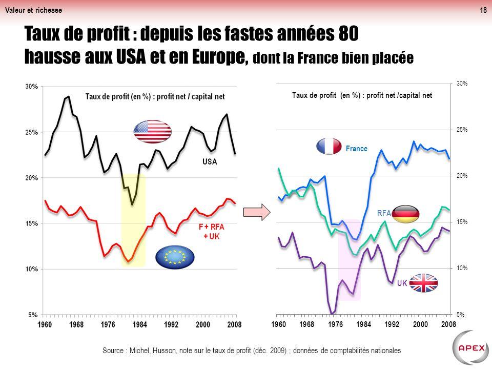 Valeur et richesse Taux de profit : depuis les fastes années 80 hausse aux USA et en Europe, dont la France bien placée.