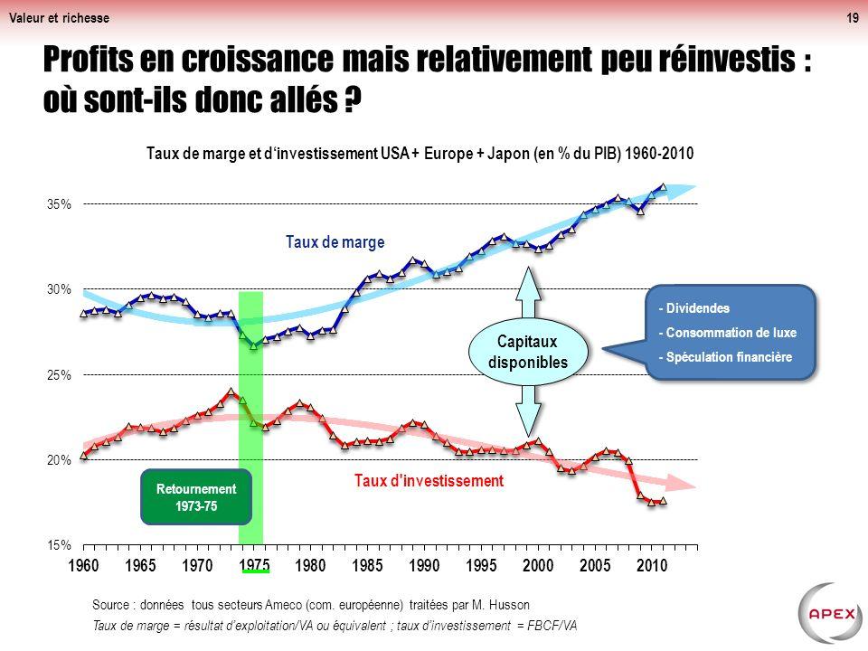 Valeur et richesse Profits en croissance mais relativement peu réinvestis : où sont-ils donc allés