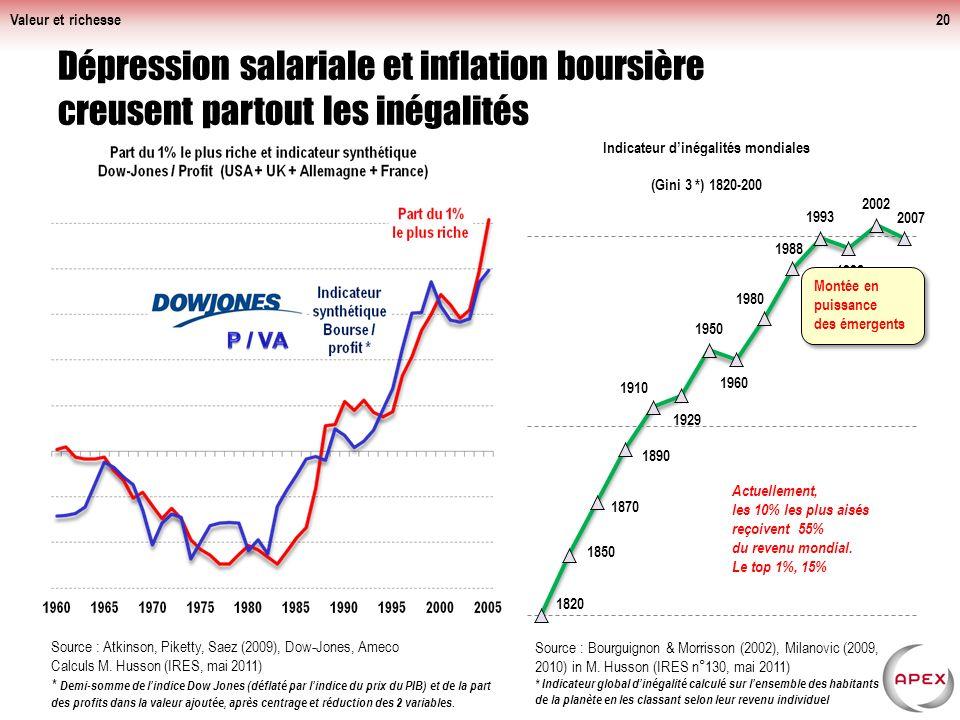Valeur et richesse Dépression salariale et inflation boursière creusent partout les inégalités.
