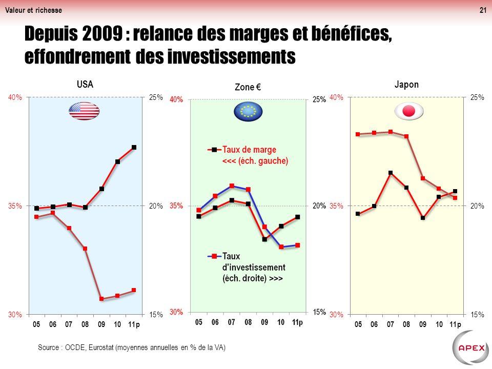 Valeur et richesse Depuis 2009 : relance des marges et bénéfices, effondrement des investissements.