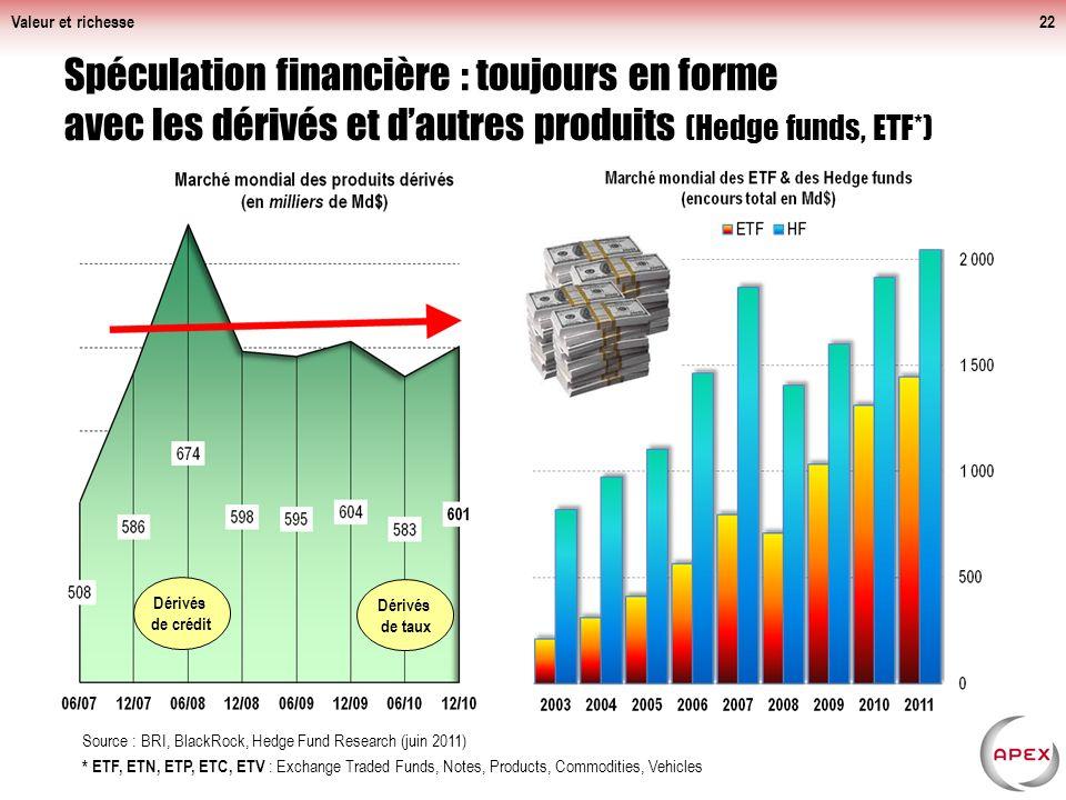Valeur et richesse Spéculation financière : toujours en forme avec les dérivés et d'autres produits (Hedge funds, ETF*)