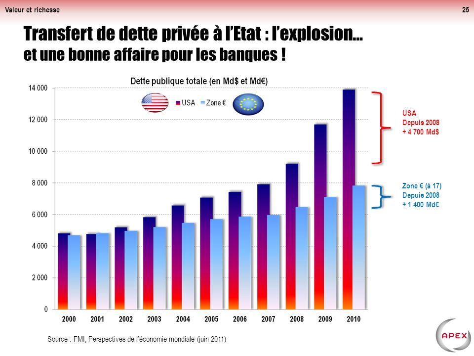 Valeur et richesse Transfert de dette privée à l'Etat : l'explosion… et une bonne affaire pour les banques !