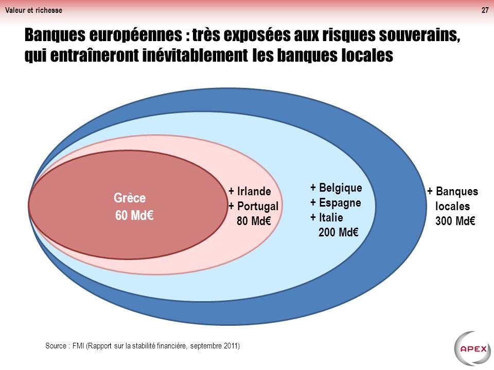 Valeur et richesse Banques européennes : très exposées aux risques souverains, qui entraîneront inévitablement les banques locales.