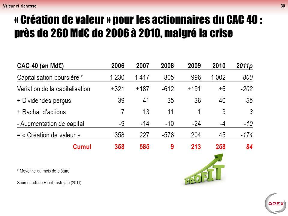 Valeur et richesse « Création de valeur » pour les actionnaires du CAC 40 : près de 260 Md€ de 2006 à 2010, malgré la crise.