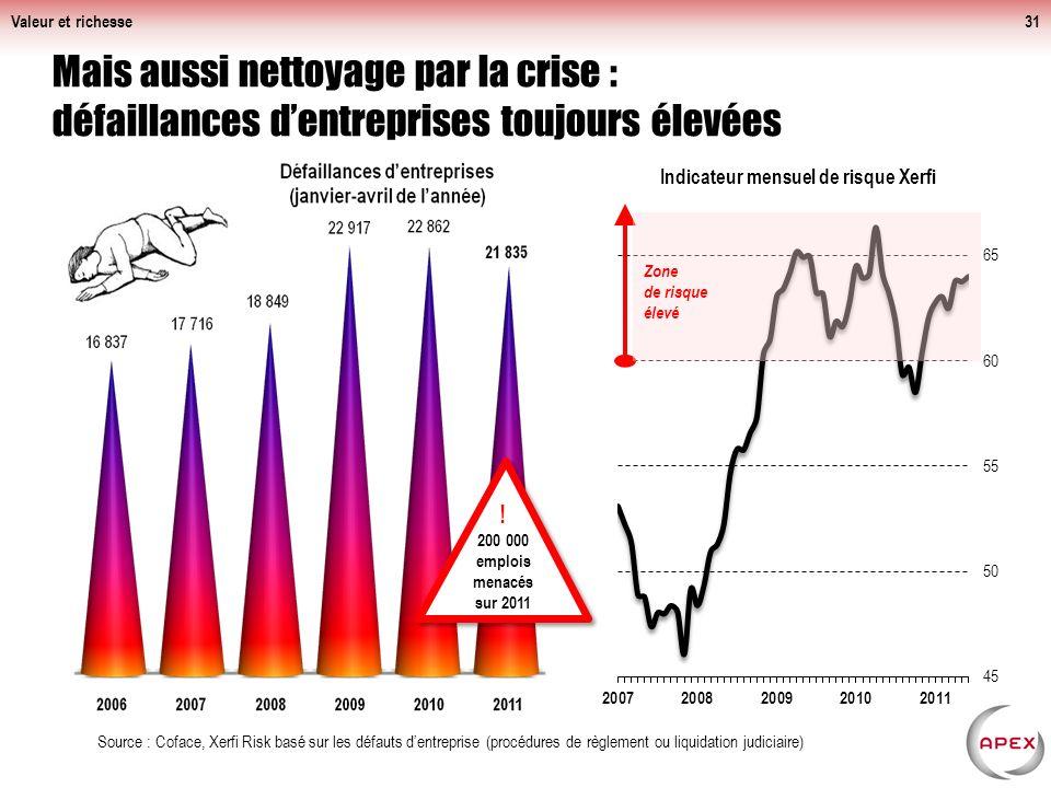 Valeur et richesse Mais aussi nettoyage par la crise : défaillances d'entreprises toujours élevées.