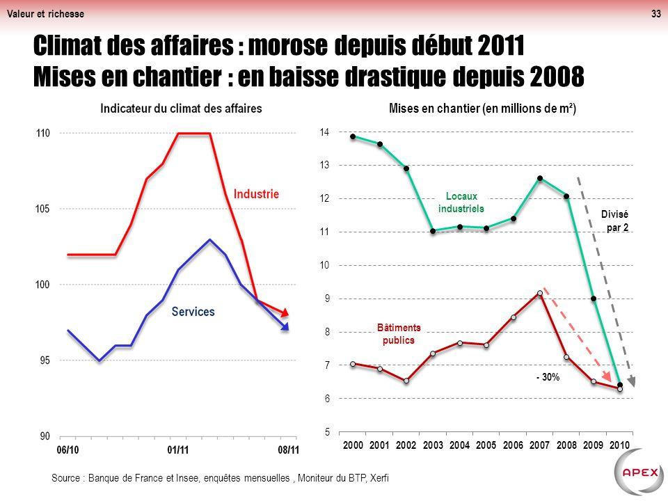 Valeur et richesse Climat des affaires : morose depuis début 2011 Mises en chantier : en baisse drastique depuis 2008.