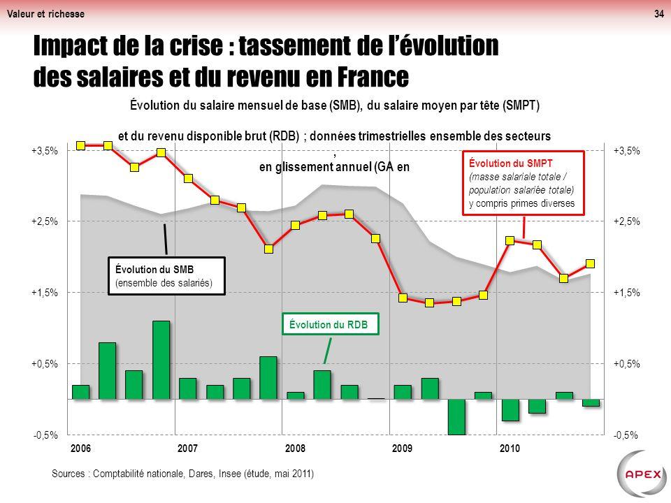 Valeur et richesse Impact de la crise : tassement de l'évolution des salaires et du revenu en France.