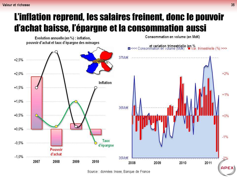 Valeur et richesse L'inflation reprend, les salaires freinent, donc le pouvoir d'achat baisse, l'épargne et la consommation aussi.