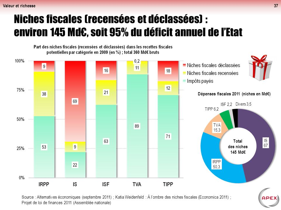 Valeur et richesse Niches fiscales (recensées et déclassées) : environ 145 Md€, soit 95% du déficit annuel de l'Etat.