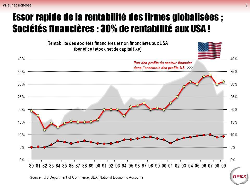 Valeur et richesse Essor rapide de la rentabilité des firmes globalisées ; Sociétés financières : 30% de rentabilité aux USA !