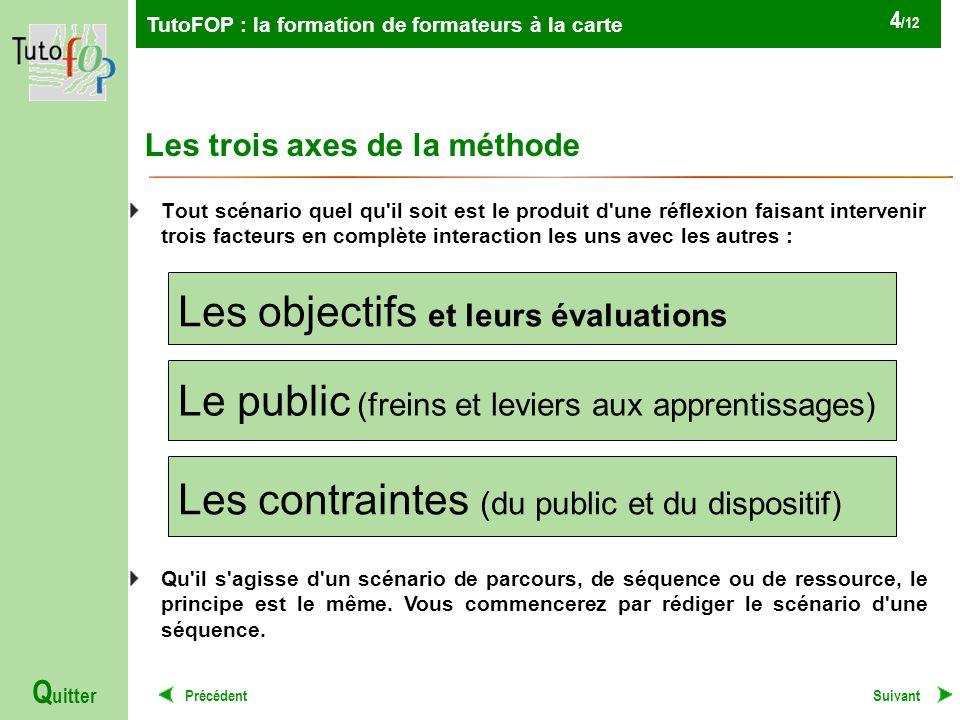Les trois axes de la méthode