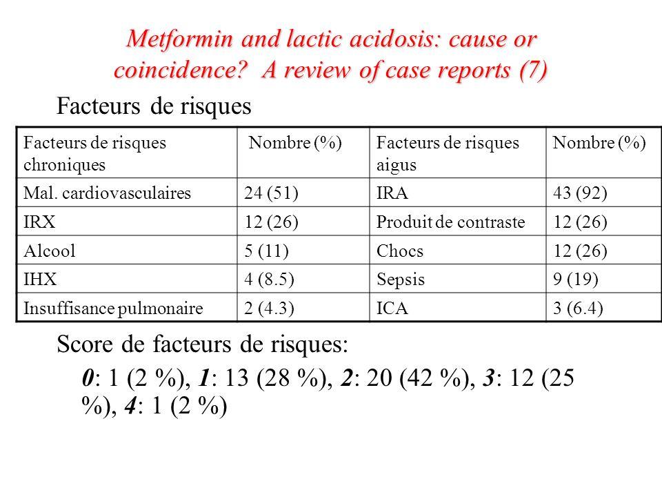 Score de facteurs de risques:
