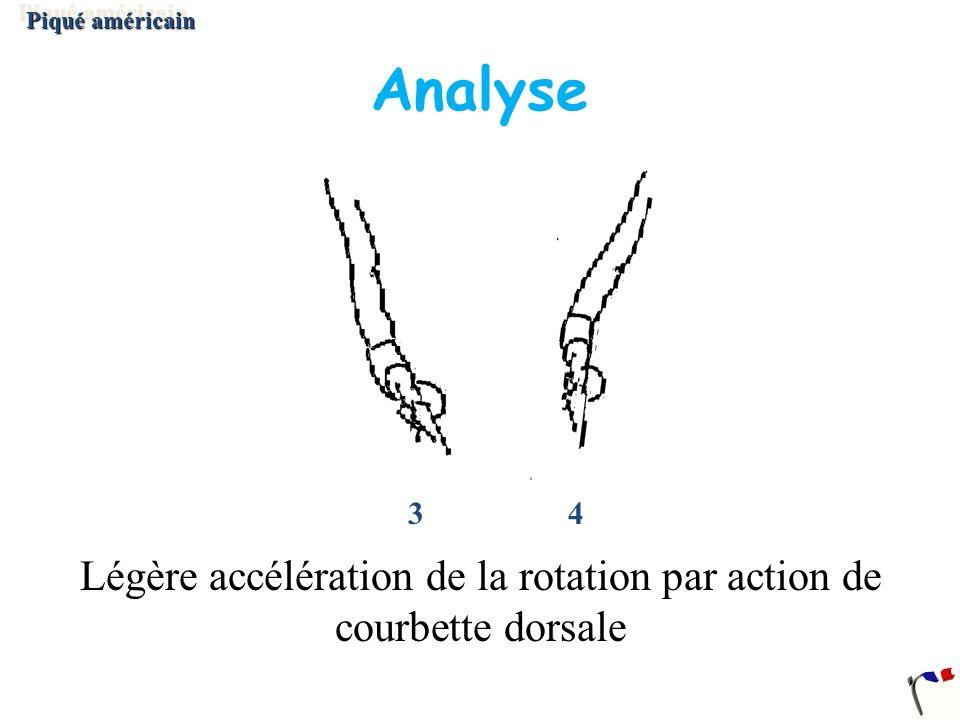 Légère accélération de la rotation par action de courbette dorsale