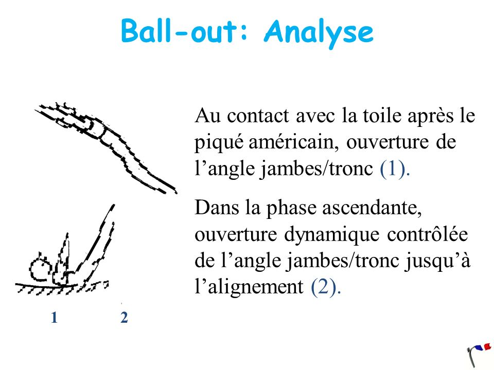 Ball-out: Analyse 1 2. Au contact avec la toile après le piqué américain, ouverture de l'angle jambes/tronc (1).