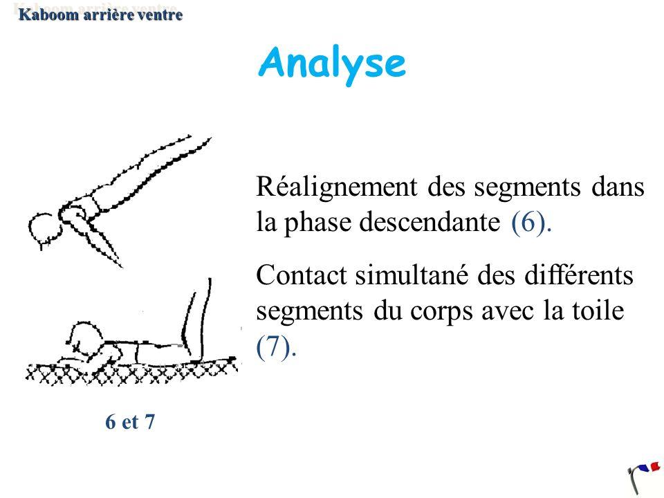 Analyse Réalignement des segments dans la phase descendante (6).