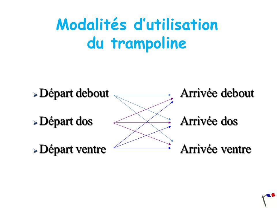 Modalités d'utilisation du trampoline