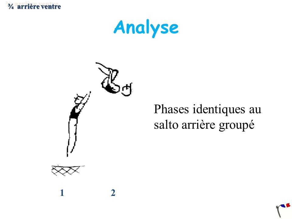 ¾ arrière ventre Analyse 1 2 Phases identiques au salto arrière groupé
