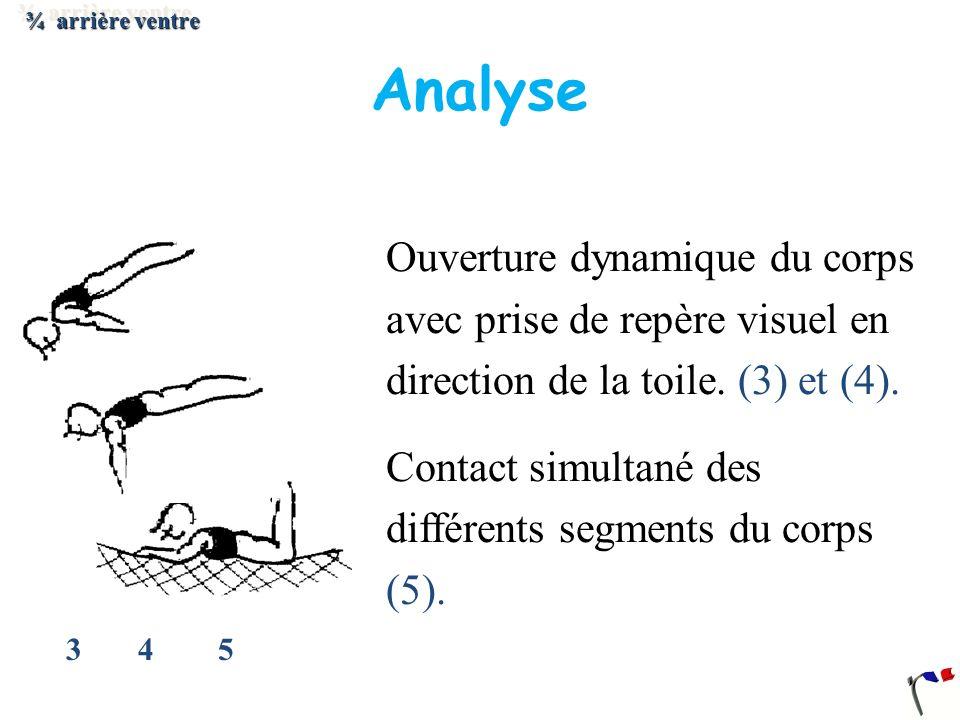 ¾ arrière ventre Analyse. Ouverture dynamique du corps avec prise de repère visuel en direction de la toile. (3) et (4).