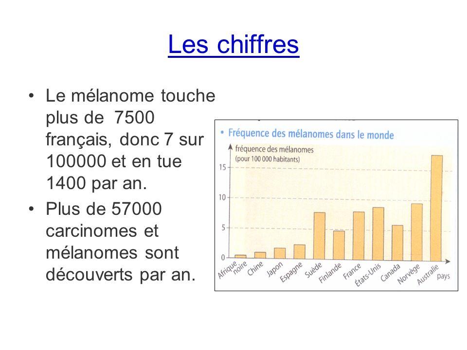 Les chiffres Le mélanome touche plus de 7500 français, donc 7 sur 100000 et en tue 1400 par an.