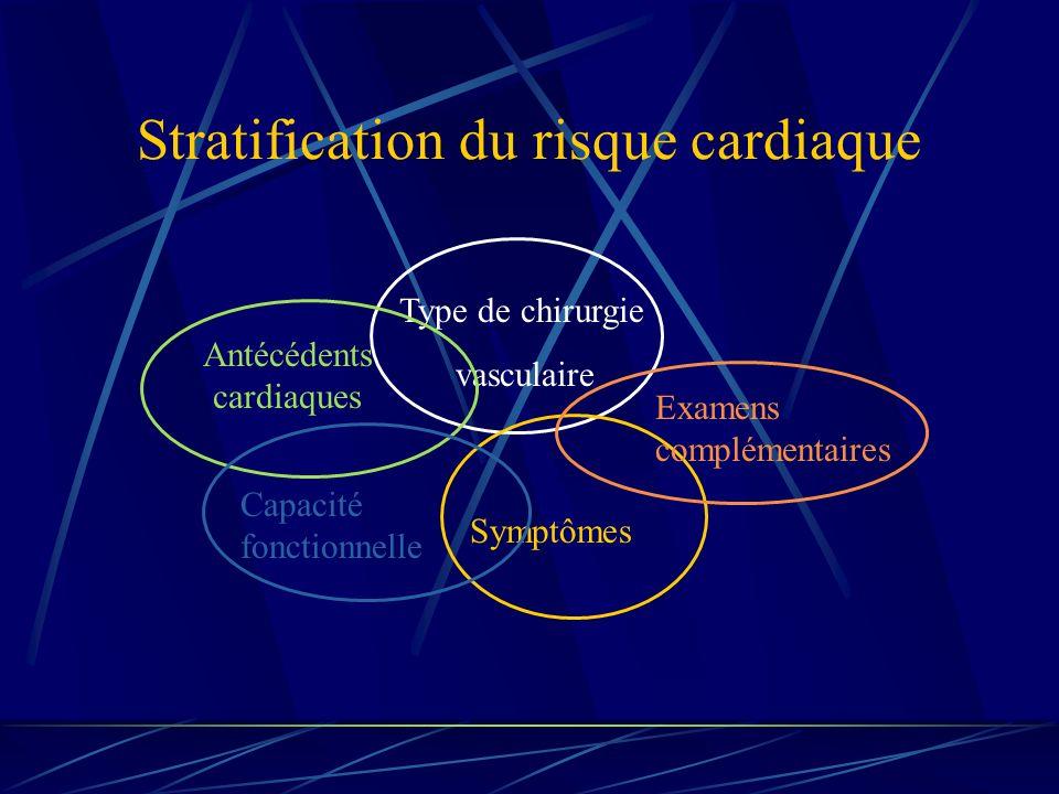 Stratification du risque cardiaque