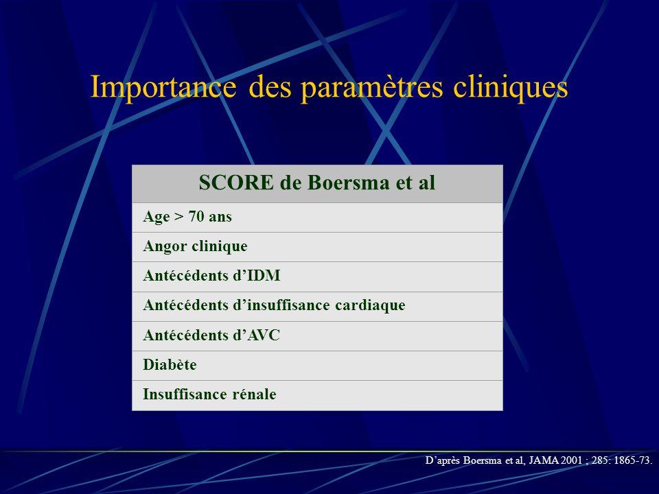 Importance des paramètres cliniques