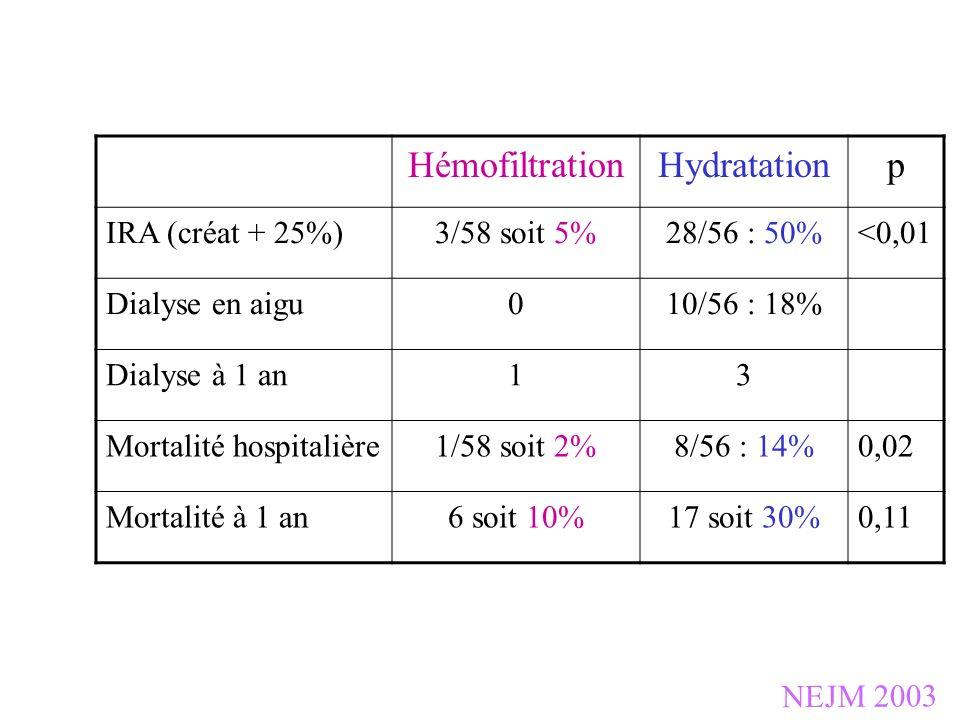 Hémofiltration Hydratation p IRA (créat + 25%) 3/58 soit 5%