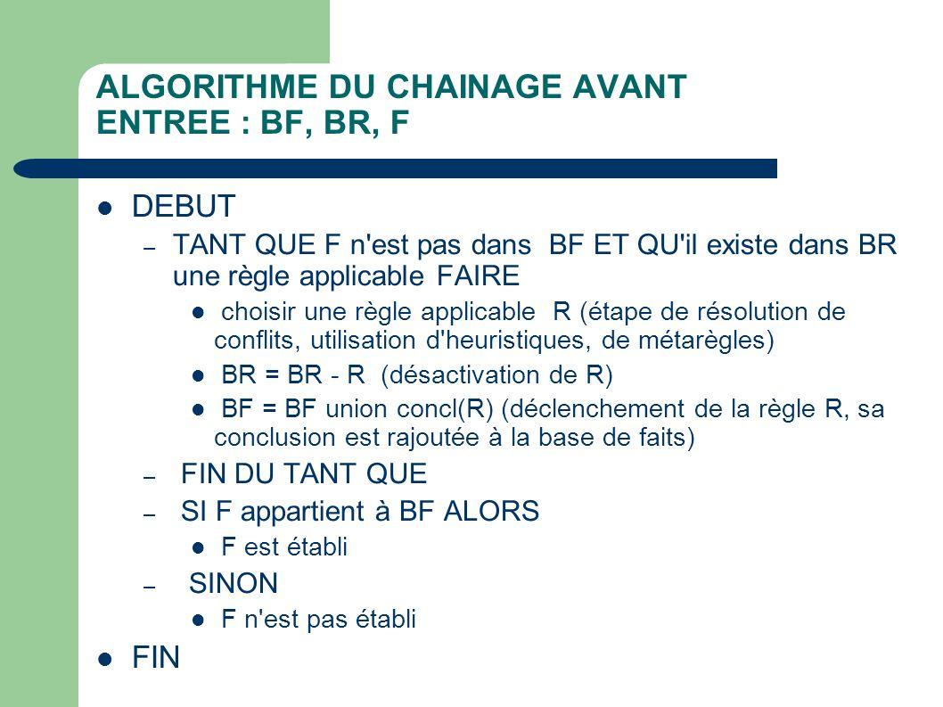ALGORITHME DU CHAINAGE AVANT ENTREE : BF, BR, F