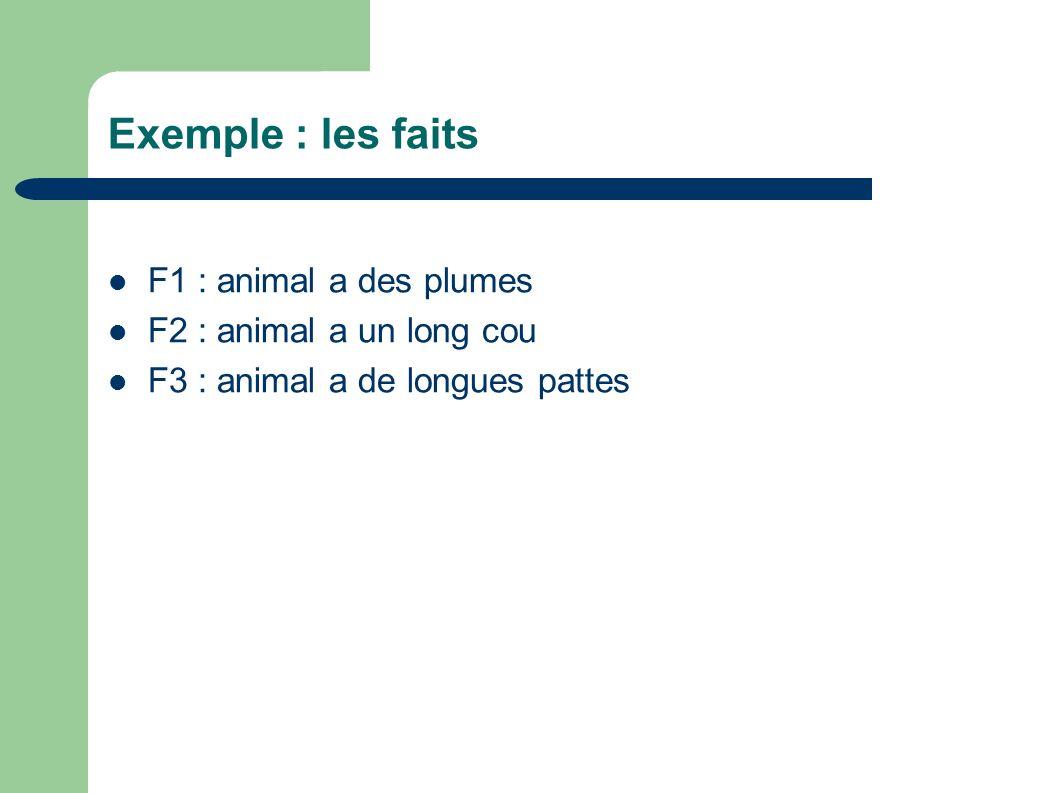 Exemple : les faits F1 : animal a des plumes F2 : animal a un long cou