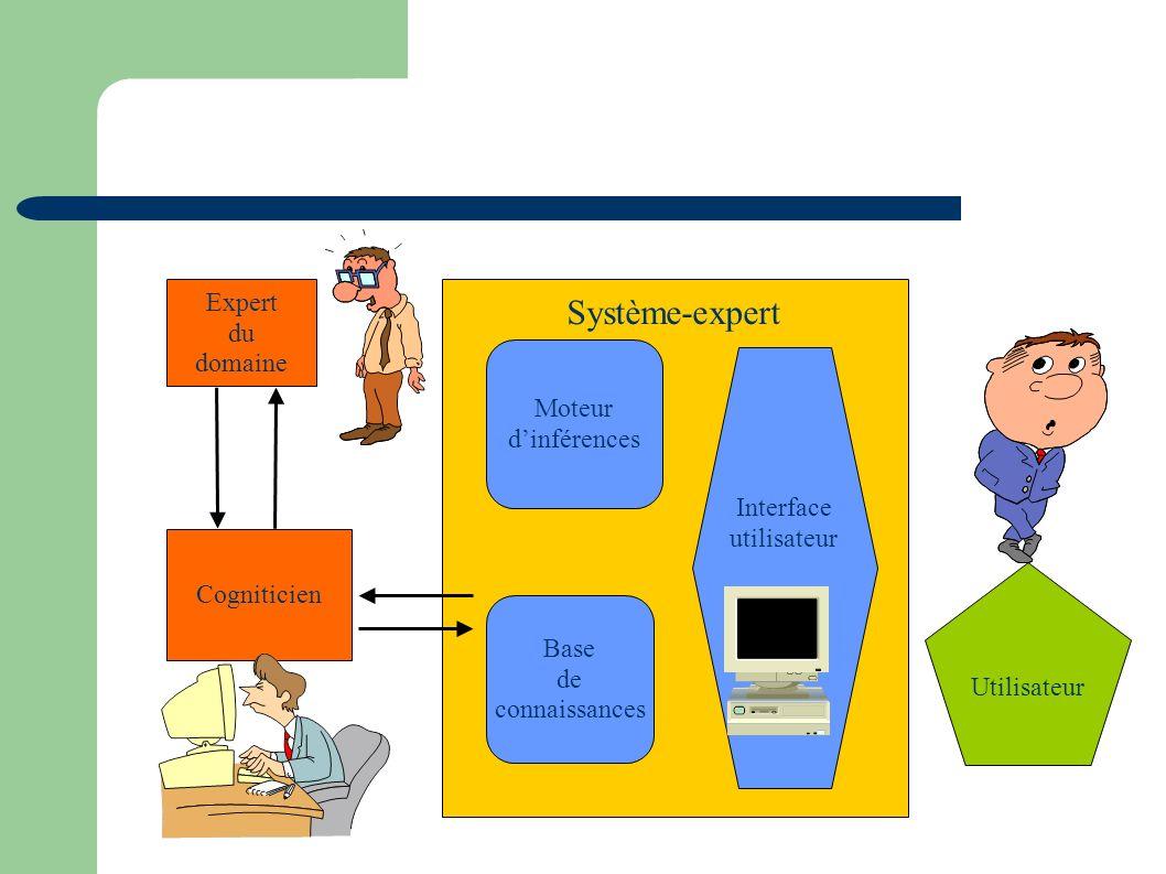 Système-expert Expert du domaine Moteur d'inférences Interface