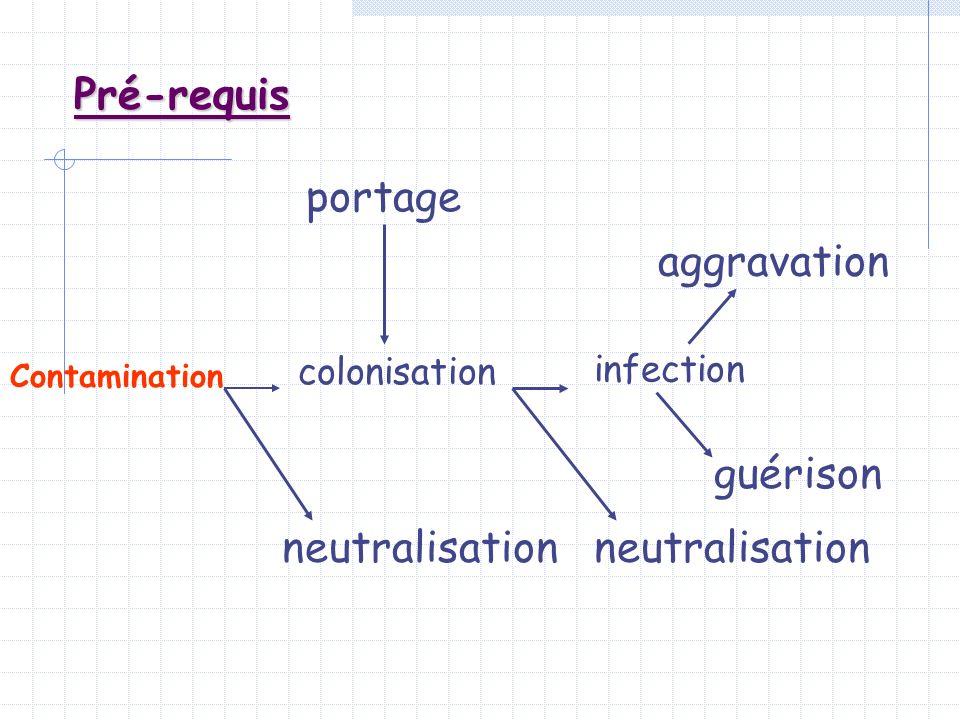 Pré-requis portage aggravation guérison neutralisation colonisation