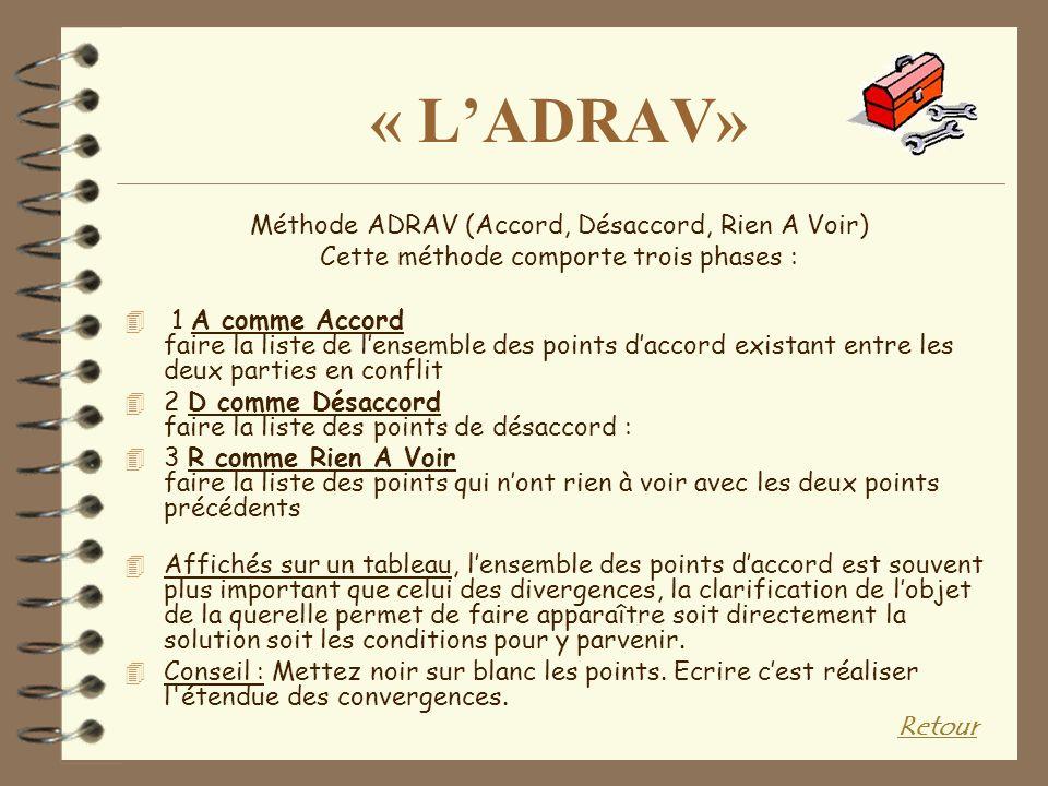 « L'ADRAV» Méthode ADRAV (Accord, Désaccord, Rien A Voir)