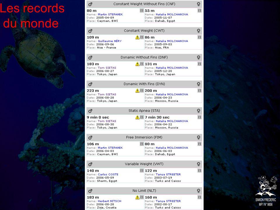Les records du monde