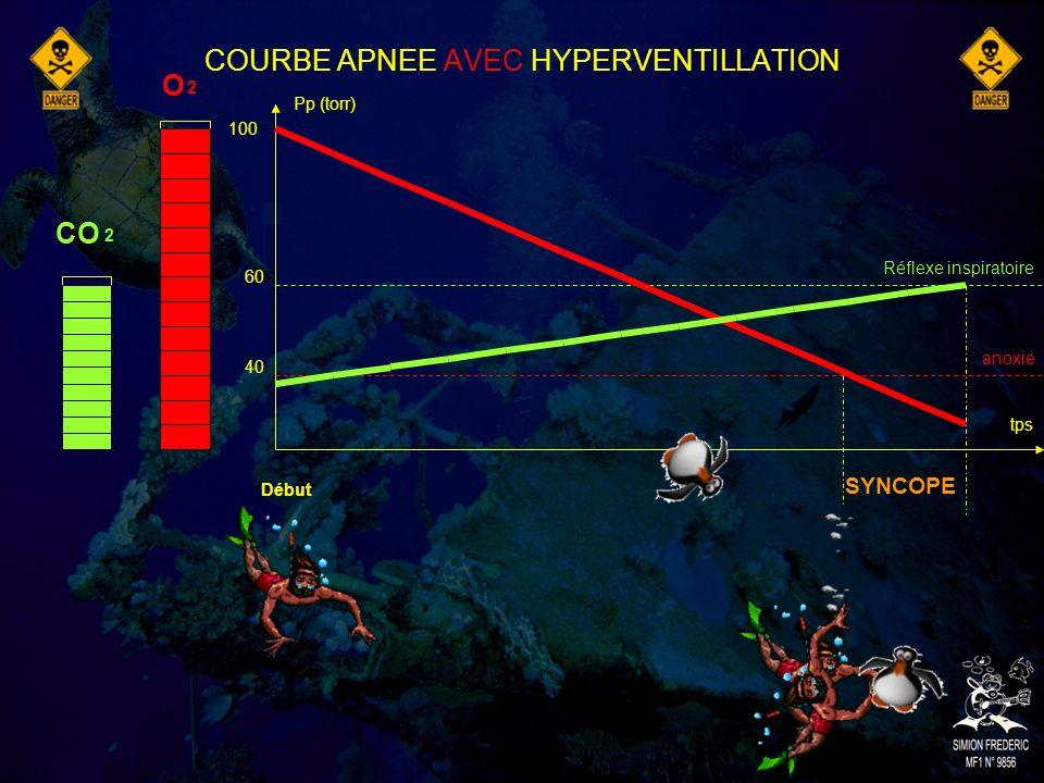 COURBE APNEE AVEC HYPERVENTILLATION
