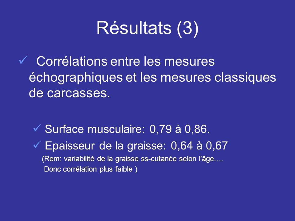 Résultats (3) Corrélations entre les mesures échographiques et les mesures classiques de carcasses.