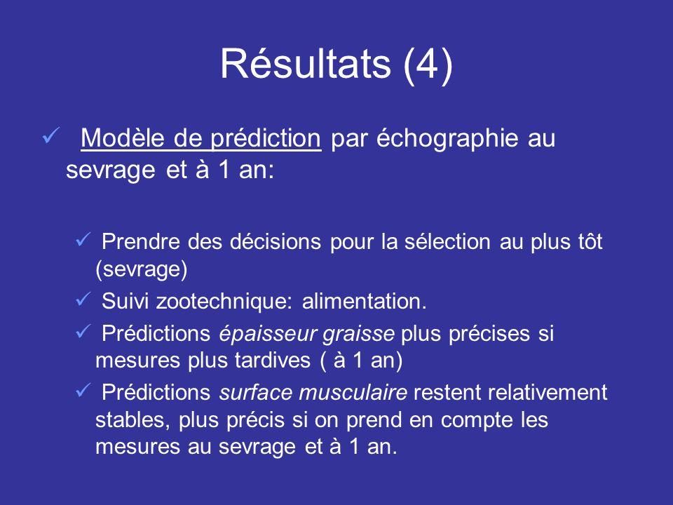 Résultats (4) Modèle de prédiction par échographie au sevrage et à 1 an: Prendre des décisions pour la sélection au plus tôt (sevrage)