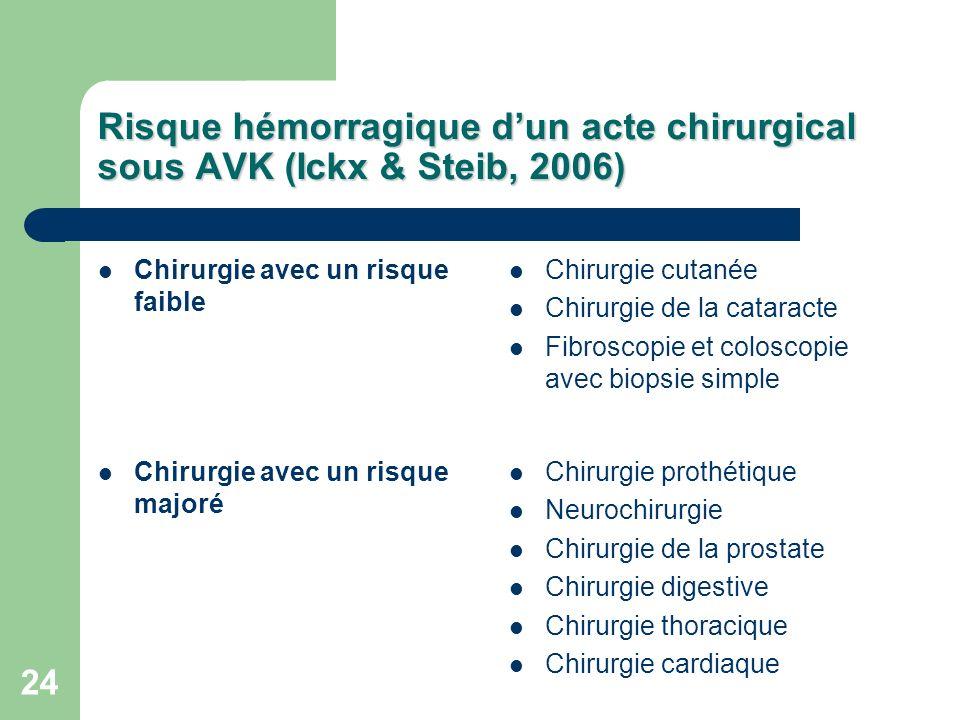 Risque hémorragique d'un acte chirurgical sous AVK (Ickx & Steib, 2006)