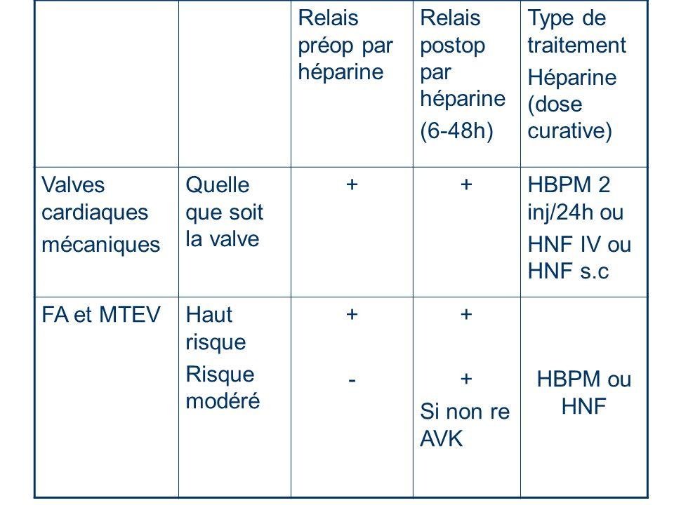 Relais préop par héparine