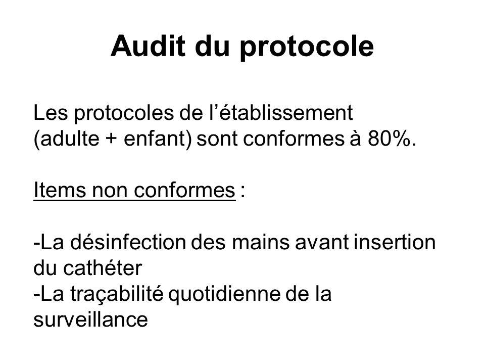 Audit du protocole Les protocoles de l'établissement
