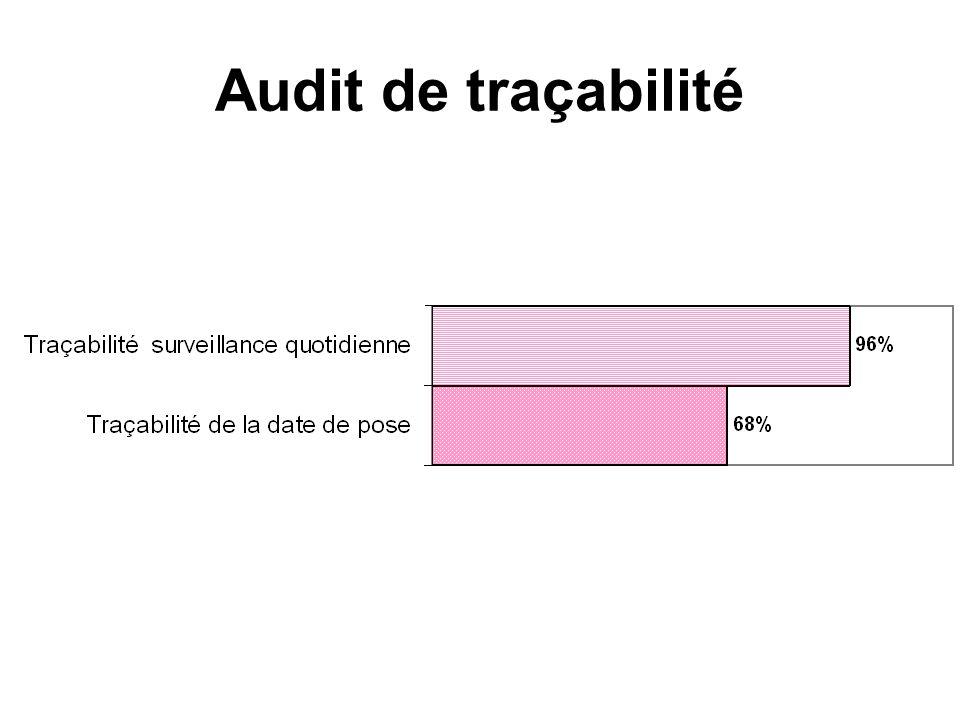 Audit de traçabilité