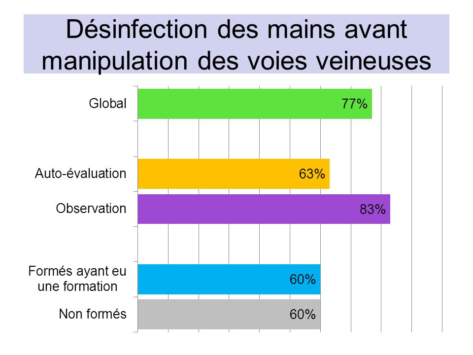 Désinfection des mains avant manipulation des voies veineuses