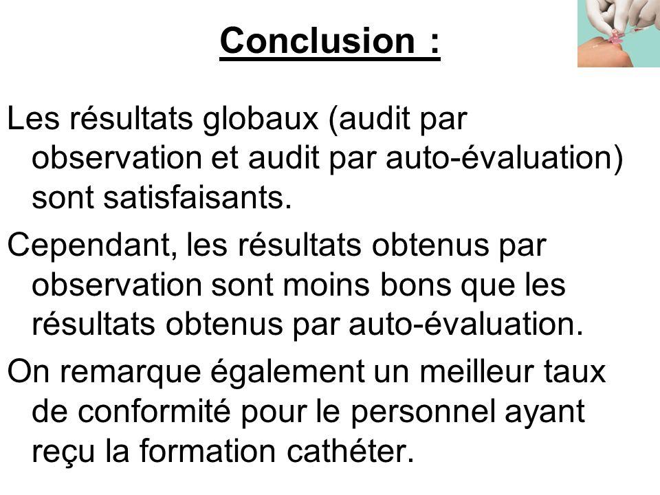 Conclusion : Les résultats globaux (audit par observation et audit par auto-évaluation) sont satisfaisants.