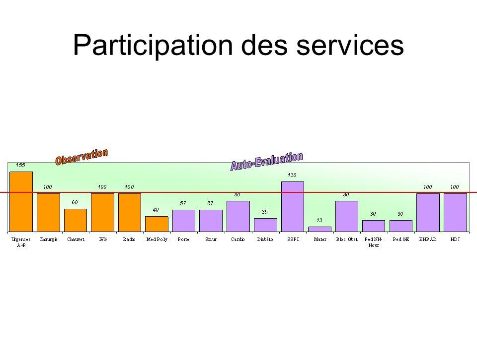 Participation des services
