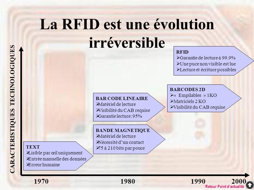 La RFID est une évolution irréversible