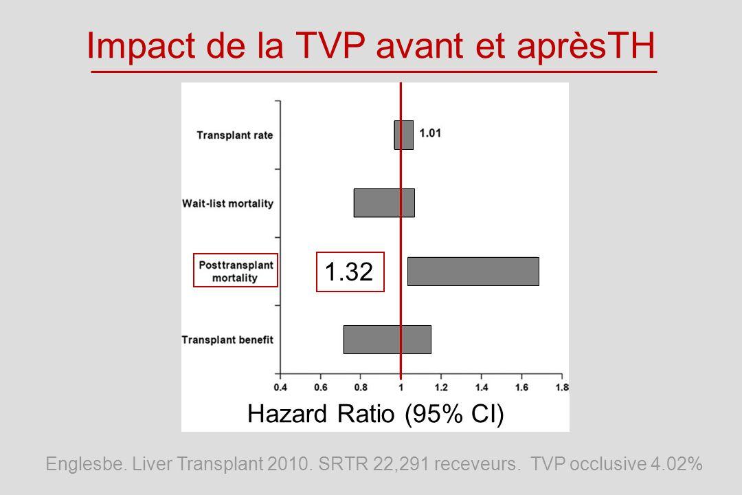 Impact de la TVP avant et aprèsTH