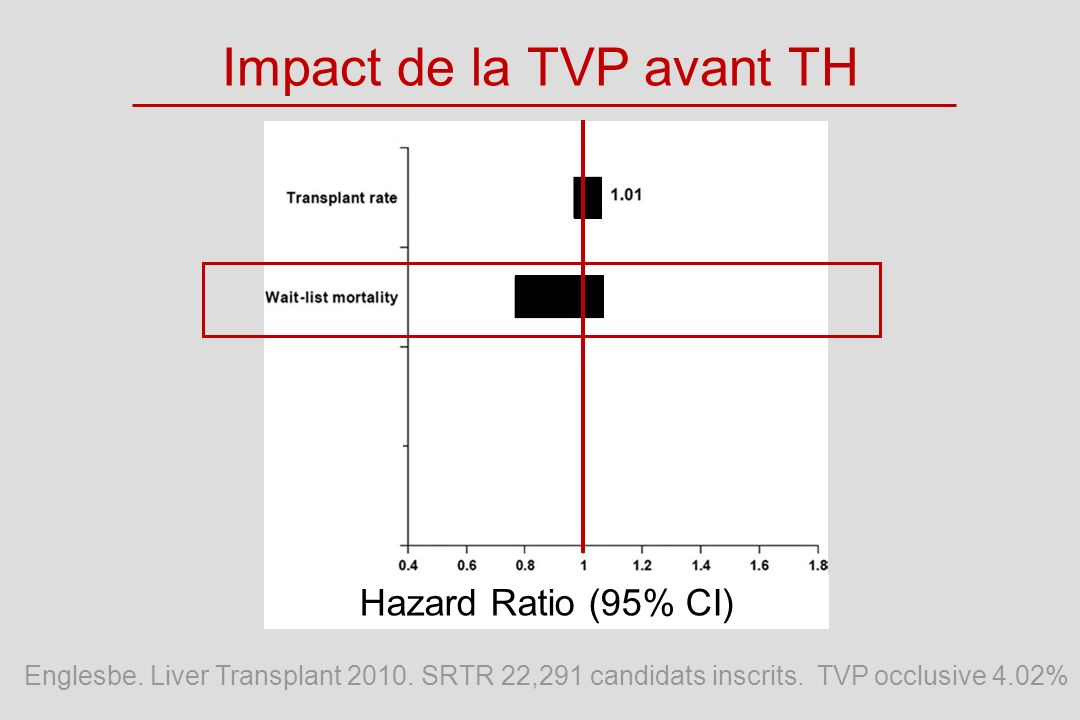 Impact de la TVP avant TH