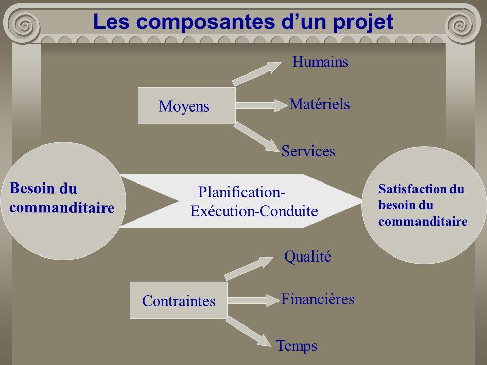 Les composantes d'un projet