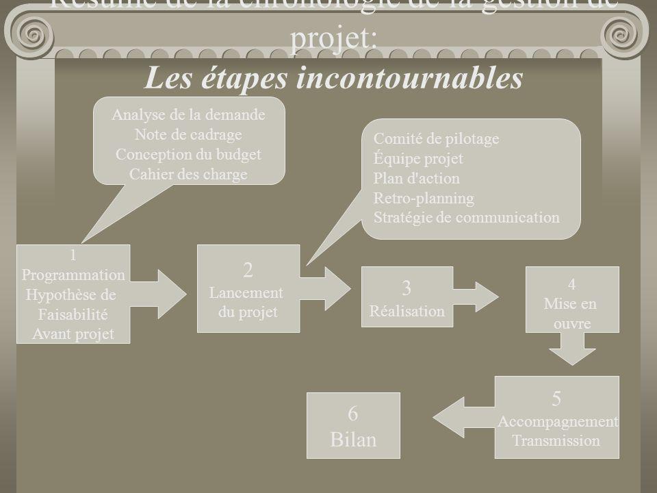 Résumé de la chronologie de la gestion de projet: Les étapes incontournables