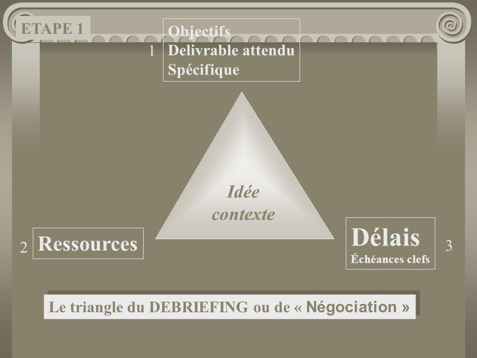 Délais Ressources Idée contexte ETAPE 1 Objectifs Delivrable attendu 1